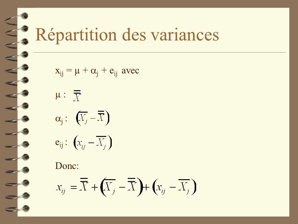 Répartition des variances x ij = µ + j + e ij avec µ : j : e ij : Donc: