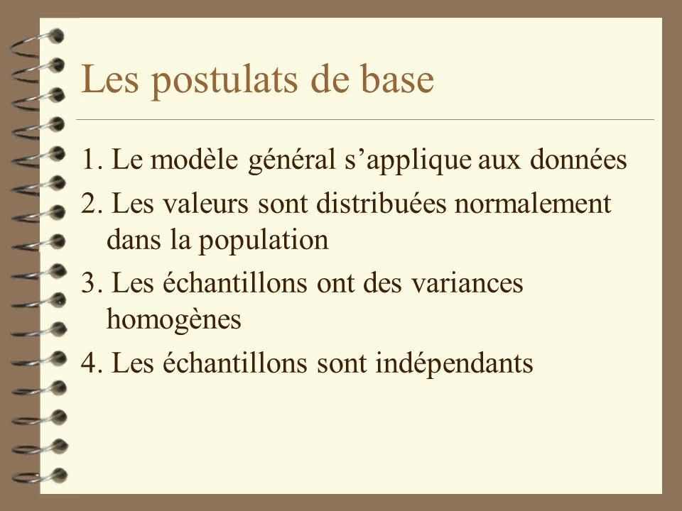 Les postulats de base 1. Le modèle général sapplique aux données 2. Les valeurs sont distribuées normalement dans la population 3. Les échantillons on