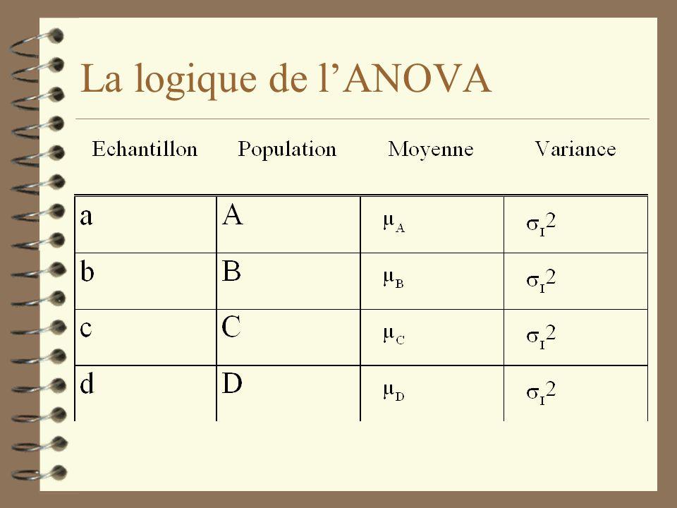 La logique de lANOVA (suite) Les variances des différents échantillons sont donc égales et elles sont égales à la variance de la population p.