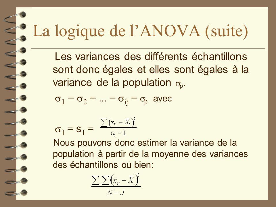 La logique de lANOVA (suite) Les variances des différents échantillons sont donc égales et elles sont égales à la variance de la population p. 1 = 2 =