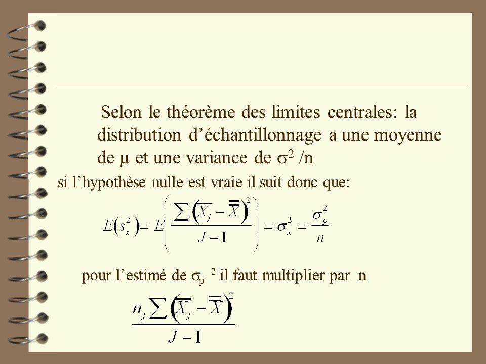 Selon le théorème des limites centrales: la distribution déchantillonnage a une moyenne de µ et une variance de 2 /n si lhypothèse nulle est vraie il