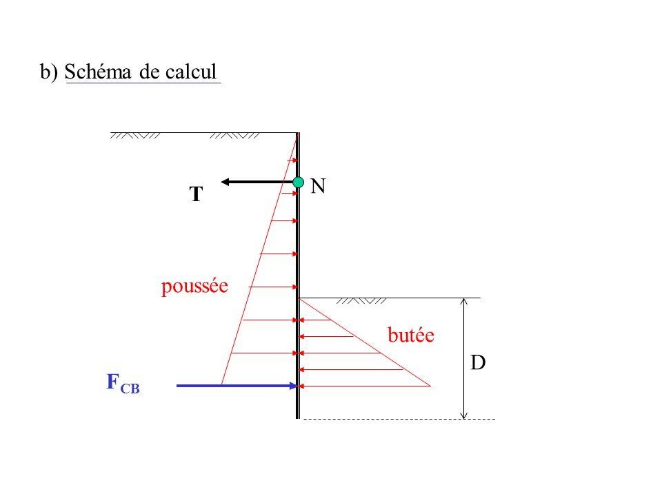 b) Schéma de calcul T poussée butée D N F CB