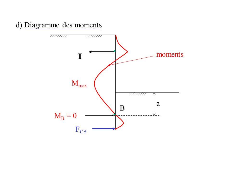 d) Diagramme des moments T moments F CB B M max M B = 0 a