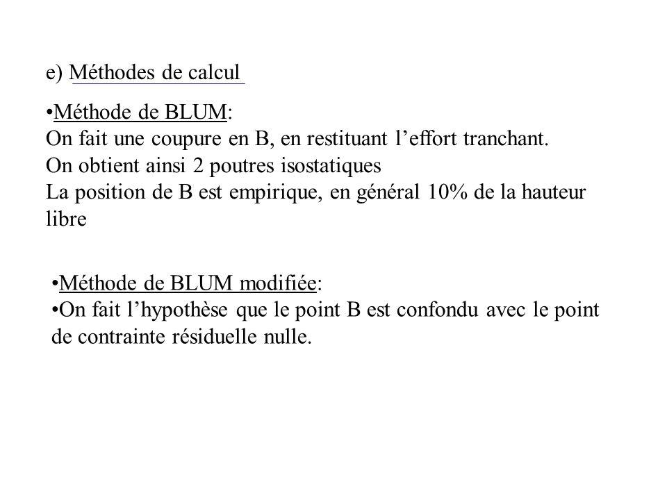 e) Méthodes de calcul Méthode de BLUM: On fait une coupure en B, en restituant leffort tranchant. On obtient ainsi 2 poutres isostatiques La position