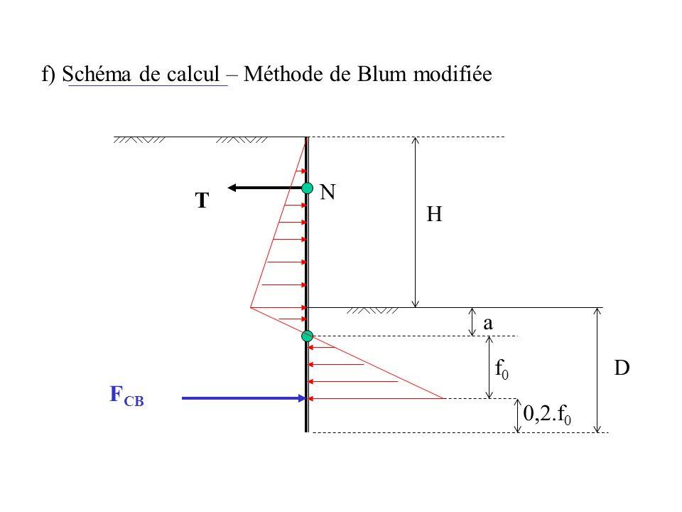 f) Schéma de calcul – Méthode de Blum modifiée T N F CB a f0f0 D 0,2.f 0 H