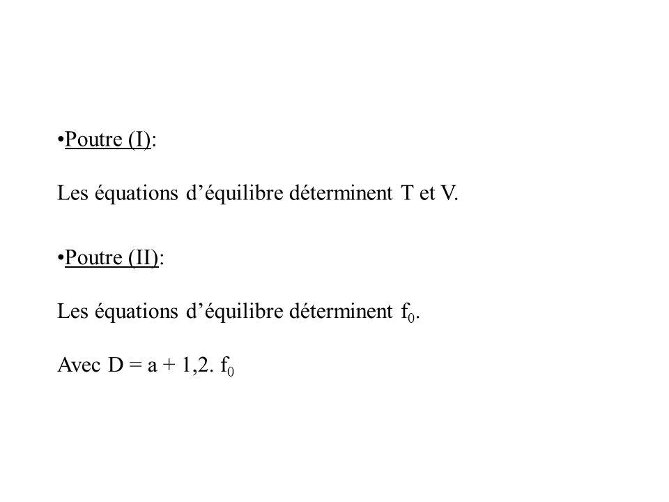 Poutre (I): Les équations déquilibre déterminent T et V. Poutre (II): Les équations déquilibre déterminent f 0. Avec D = a + 1,2. f 0