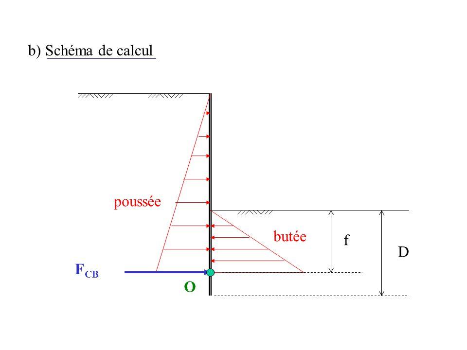 b) Schéma de calcul D butée poussée F CB Of