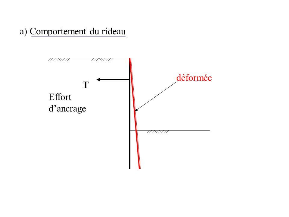 a) Comportement du rideau déformée T Effort dancrage