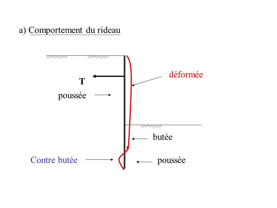 a) Comportement du rideau T déformée Contre butée butée poussée