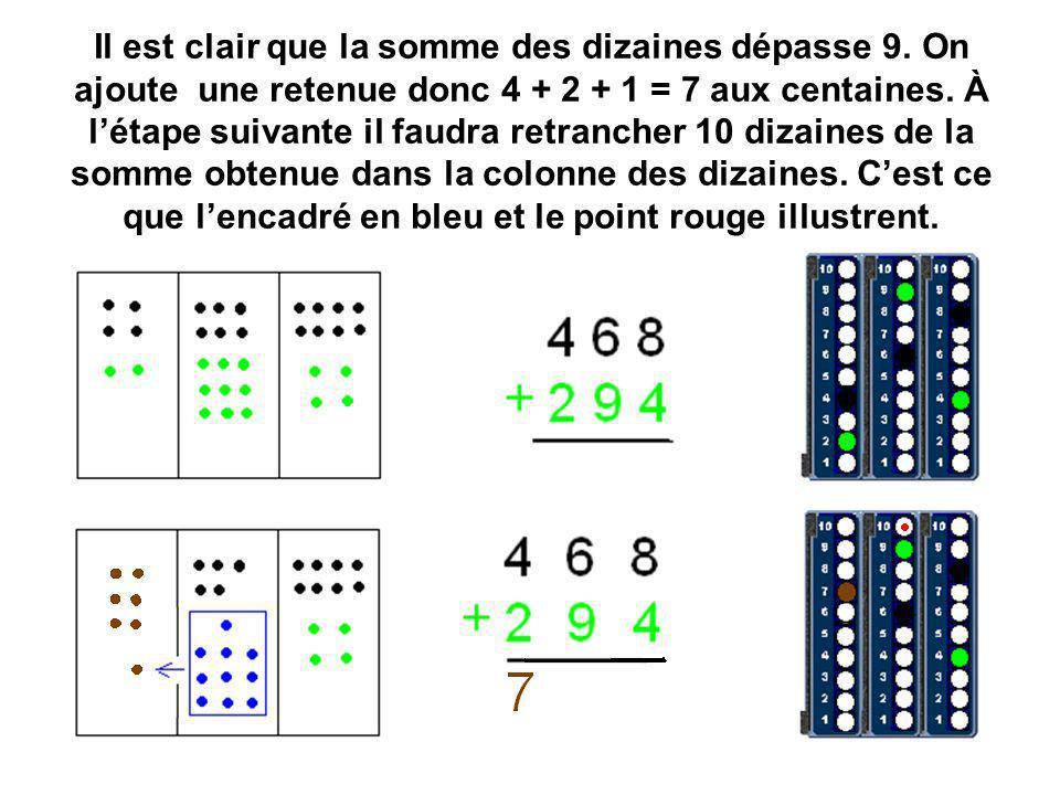 Il est clair que la somme des dizaines dépasse 9. On ajoute une retenue donc 4 + 2 + 1 = 7 aux centaines. À létape suivante il faudra retrancher 10 di