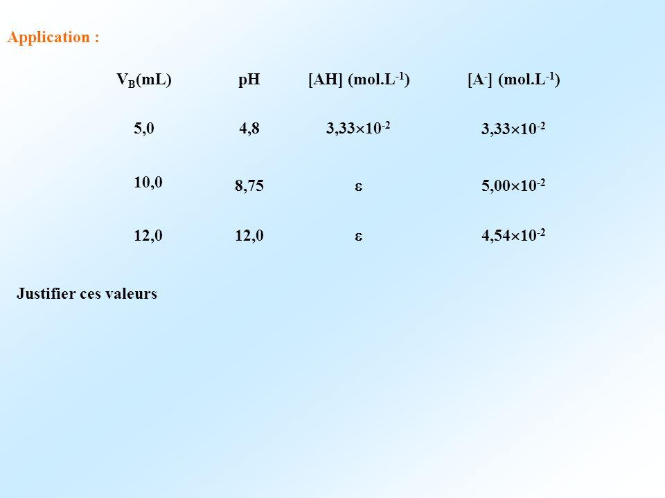 Application : V B (mL)pH[AH] (mol.L -1 )[A - ] (mol.L -1 ) 5,04,8 3,33 10 -2 10,0 8,75 5,00 10 -2 12,0 4,54 10 -2 Justifier ces valeurs