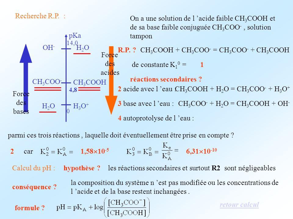 Recherche R.P. : On a une solution de l acide faible CH 3 COOH et de sa base faible conjuguée CH 3 COO -, solution tampon R.P. ?CH 3 COOH + CH 3 COO -