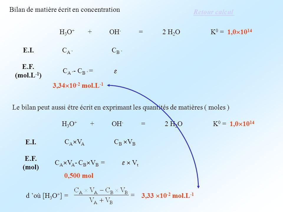 H 3 O + + OH - = 2 H 2 OK 0 = 1,0 10 14 E.I. E.F. (mol.L -1 ) C A C B C A - C B = 3,34 10 -2 mol.L -1 Bilan de matière écrit en concentration Le bilan