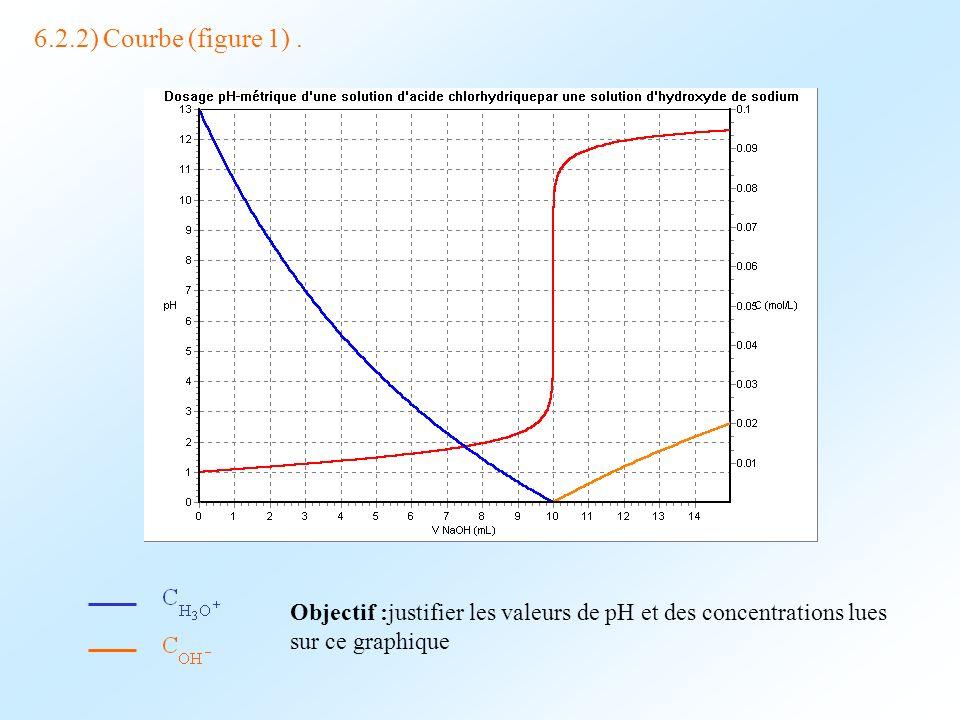6.2.2) Courbe (figure 1). Objectif :justifier les valeurs de pH et des concentrations lues sur ce graphique