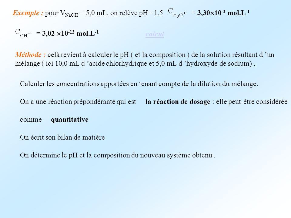 Exemple : pour V NaOH = 5,0 mL, on relève pH= 1,5 = 3,30 10 -2 mol.L -1 = 3,02 10 -13 mol.L -1 Méthode : celà revient à calculer le pH ( et la composi