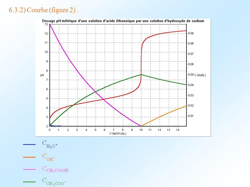 6.3.2) Courbe (figure 2).