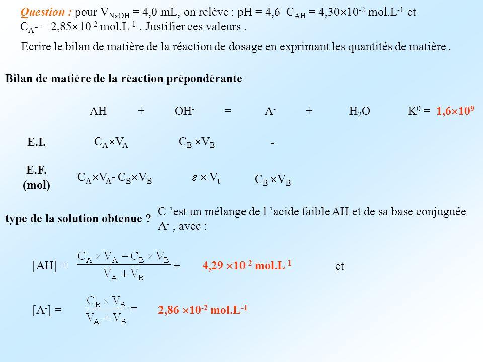 Question : pour V NaOH = 4,0 mL, on relève : pH = 4,6 C AH = 4,30 10 -2 mol.L -1 et C A - = 2,85 10 -2 mol.L -1. Justifier ces valeurs. Ecrire le bila