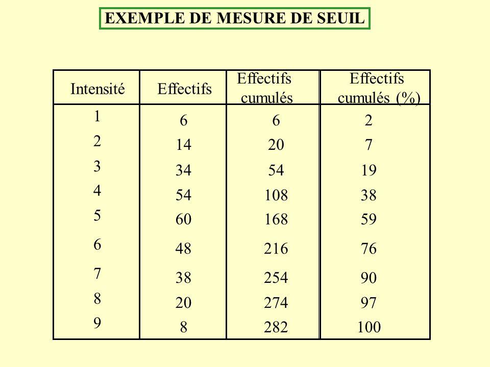 EXEMPLE DE MESURE DE SEUIL IntensitéEffectifs cumulés Effectifs cumulés (%) 4 1 2 5 3 9 8 7 6 54 6 14 60 34 8 20 38 48 108 6 20 168 54 282 274 254 216