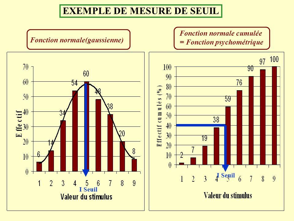 EXEMPLE DE MESURE DE SEUIL Fonction normale(gaussienne) Fonction normale cumulée = Fonction psychométrique I Seuil