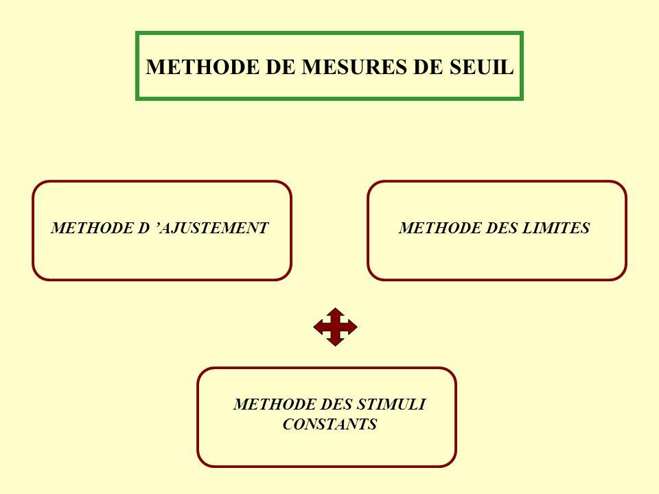 METHODE DE MESURES DE SEUIL METHODE D AJUSTEMENT METHODE DES STIMULI CONSTANTS METHODE DES LIMITES