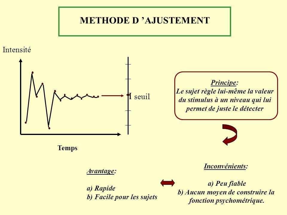 I seuil Intensité Temps METHODE D AJUSTEMENT Principe: Le sujet règle lui-même la valeur du stimulus à un niveau qui lui permet de juste le détecter I
