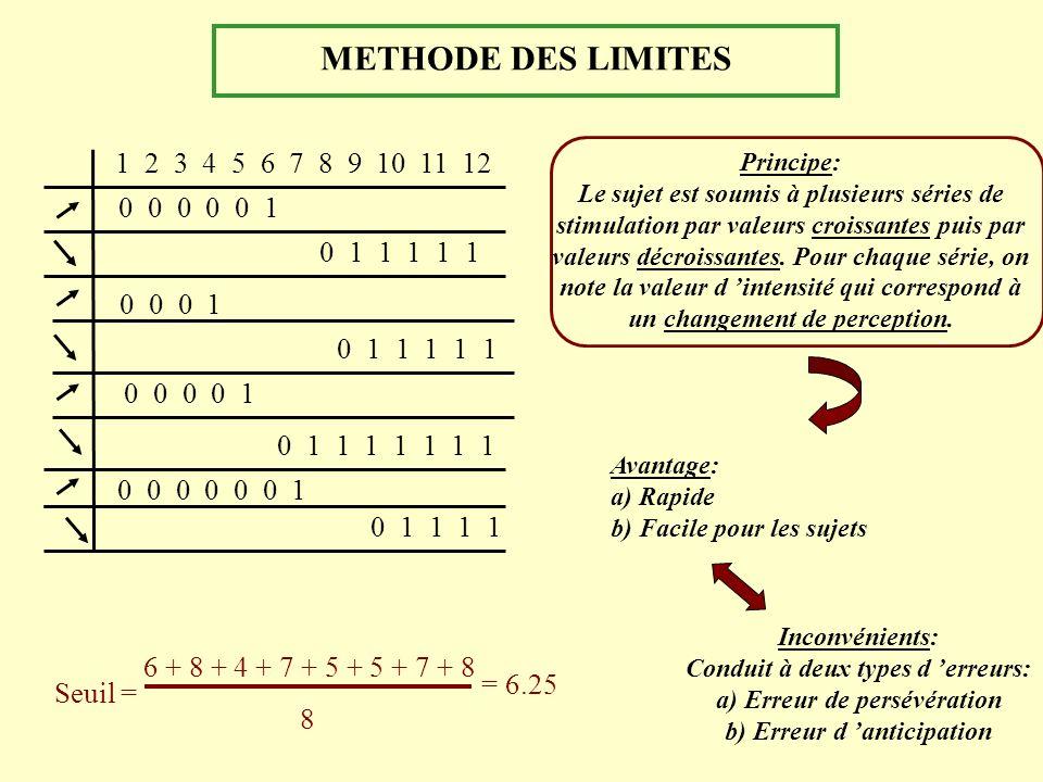 METHODE DES LIMITES 1 2 3 4 5 6 7 8 9 10 11 12 0 0 0 0 0 1 0 1 1 1 1 1 0 0 0 1 0 1 1 1 1 1 0 0 0 0 1 0 1 1 1 1 1 1 1 0 0 0 0 0 0 1 0 1 1 1 1 Seuil = 6