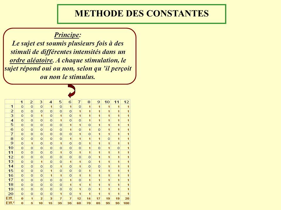 METHODE DES CONSTANTES Principe: Le sujet est soumis plusieurs fois à des stimuli de différentes intensités dans un ordre aléatoire. A chaque stimulat