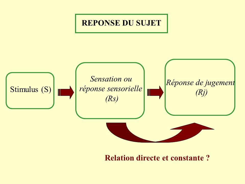 REPONSE DU SUJET Sensation ou réponse sensorielle (Rs) Stimulus (S) Réponse de jugement (Rj) Relation directe et constante ?