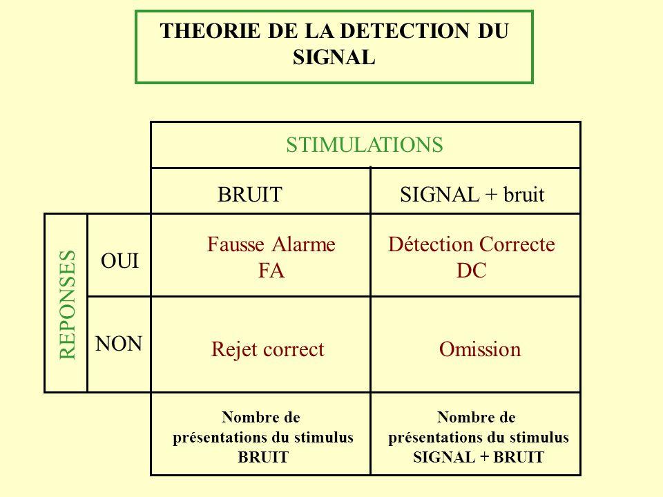 THEORIE DE LA DETECTION DU SIGNAL STIMULATIONS BRUITSIGNAL + bruit OUI NON REPONSES Fausse Alarme FA Rejet correctOmission Détection Correcte DC Nombr