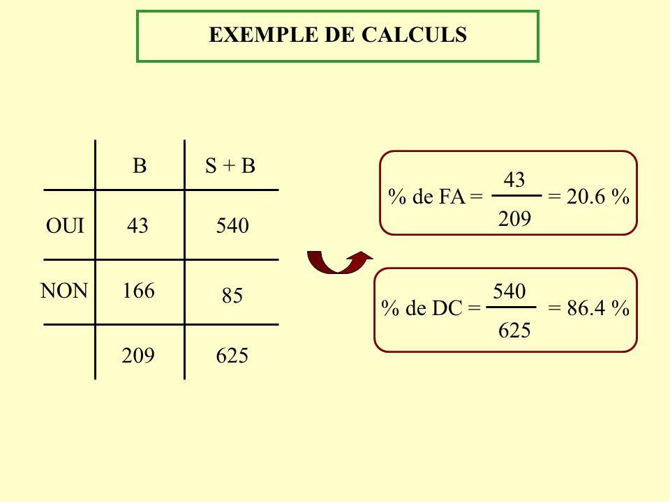 EXEMPLE DE CALCULS OUI NON 43 166 209625 540 85 BS + B % de FA = 43 209 = 20.6 % 540 % de DC == 86.4 % 625
