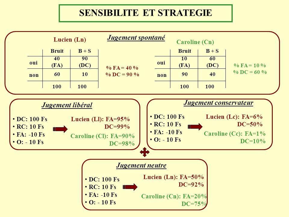 SENSIBILITE ET STRATEGIE Lucien (Ln) % FA = 40 % % DC = 90 % non oui BruitB + S 40 (FA) 60 100 10 90 (DC) non oui BruitB + S 10 (FA) 90 100 40 60 (DC)