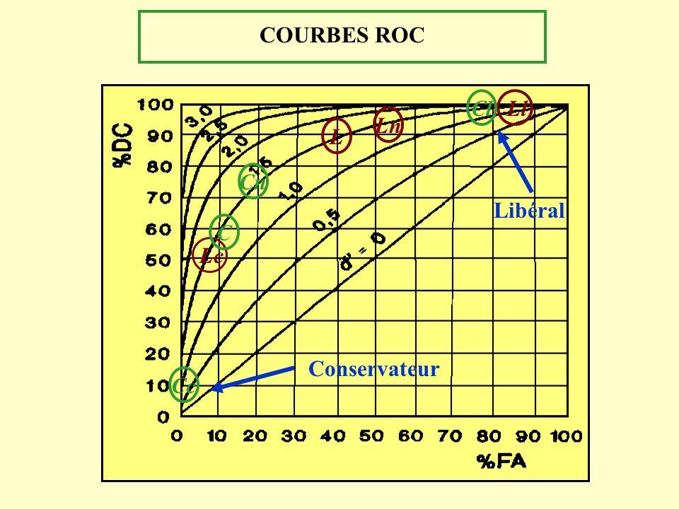 COURBES ROC L Lc Ll C Cl Cc Cn Ln Libéral Conservateur