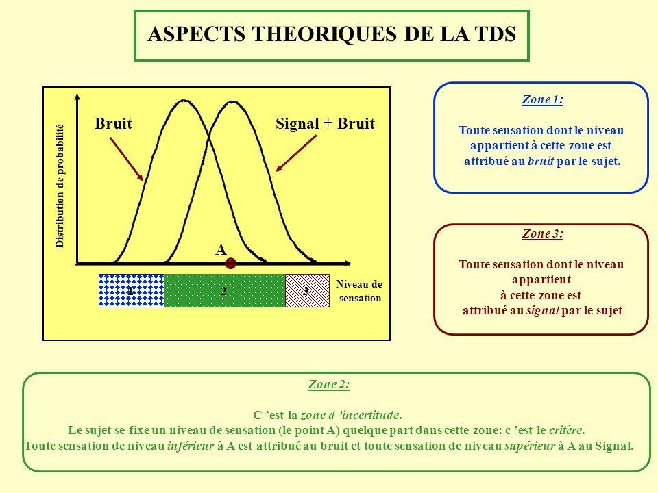 ASPECTS THEORIQUES DE LA TDS Zone 2: C est la zone d incertitude. Le sujet se fixe un niveau de sensation (le point A) quelque part dans cette zone: c