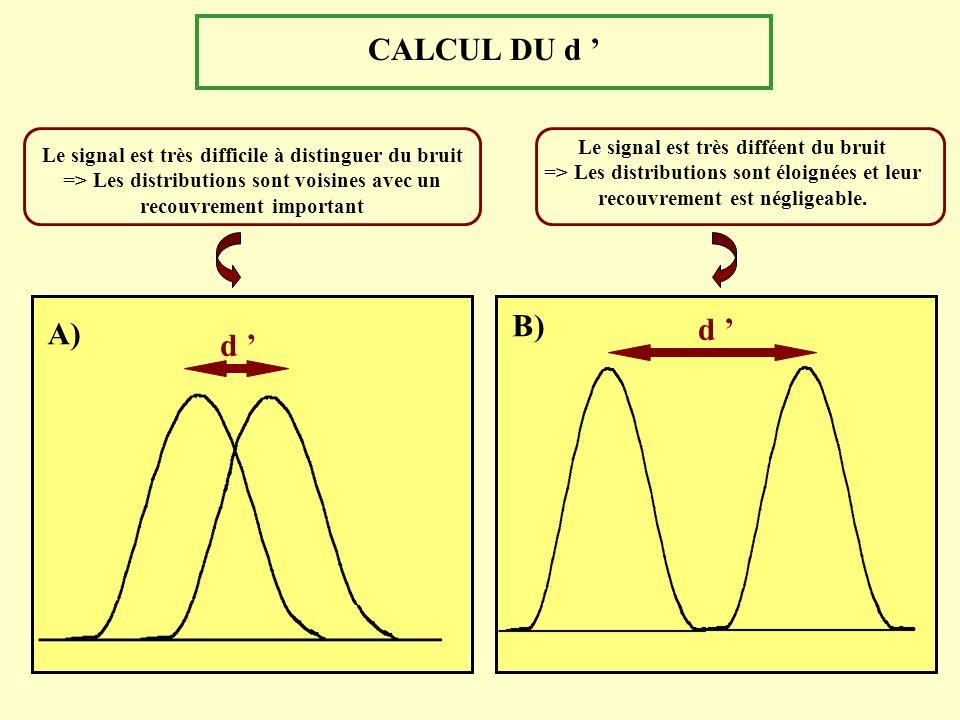 CALCUL DU d Le signal est très difficile à distinguer du bruit => Les distributions sont voisines avec un recouvrement important Le signal est très di