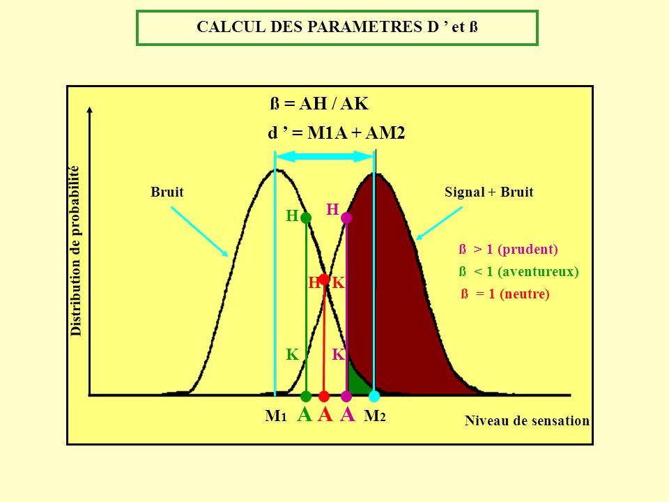 CALCUL DES PARAMETRES D et ß ß = AH / AK K H Niveau de sensation Distribution de probabilité Signal + BruitBruit M1M1 M2M2 d = M1A + AM2 H K A ß = AH