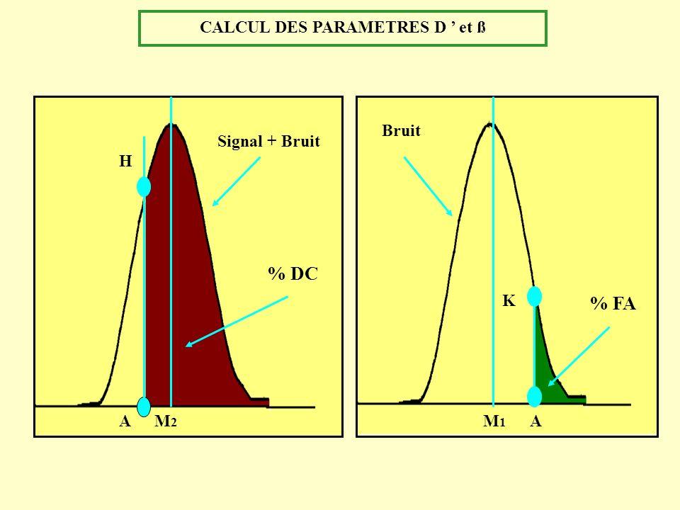 CALCUL DES PARAMETRES D et ß % FA Signal + Bruit % DC H AM2M2 M1M1 A K Bruit