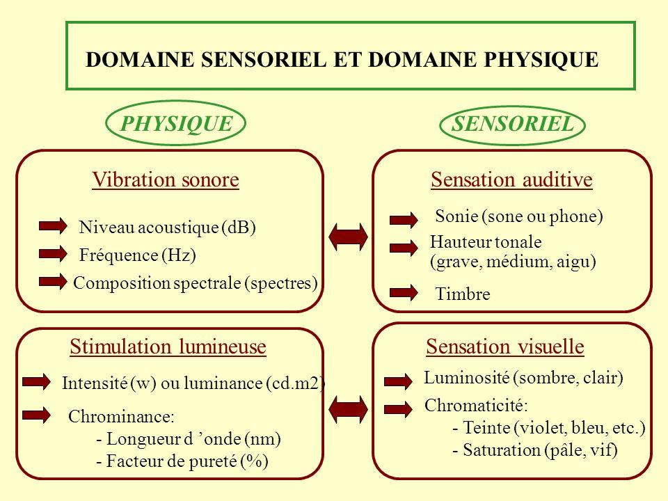 DOMAINE SENSORIEL ET DOMAINE PHYSIQUE Vibration sonore Niveau acoustique (dB) Fréquence (Hz) Composition spectrale (spectres) Stimulation lumineuse Se