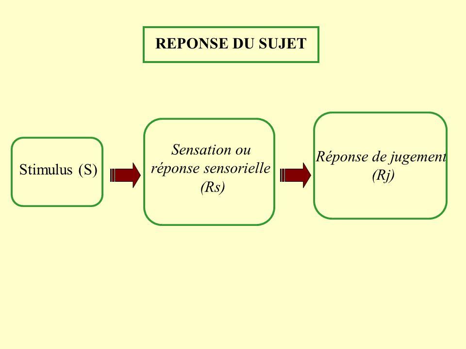REPONSE DU SUJET Sensation ou réponse sensorielle (Rs) Stimulus (S) Réponse de jugement (Rj)