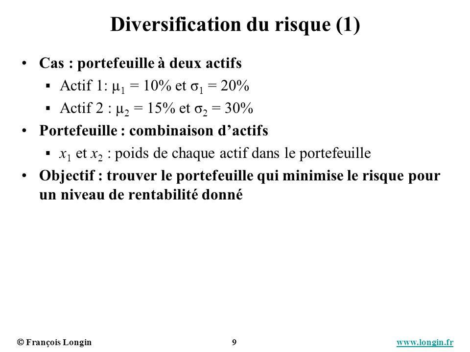 François Longin 9 www.longin.frwww.longin.fr Diversification du risque (1) Cas : portefeuille à deux actifs Actif 1: µ 1 = 10% et σ 1 = 20% Actif 2 :