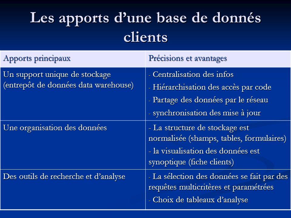 Les apports dune base de donnés clients Apports principaux Précisions et avantages Un support unique de stockage (entrepôt de données data warehouse)