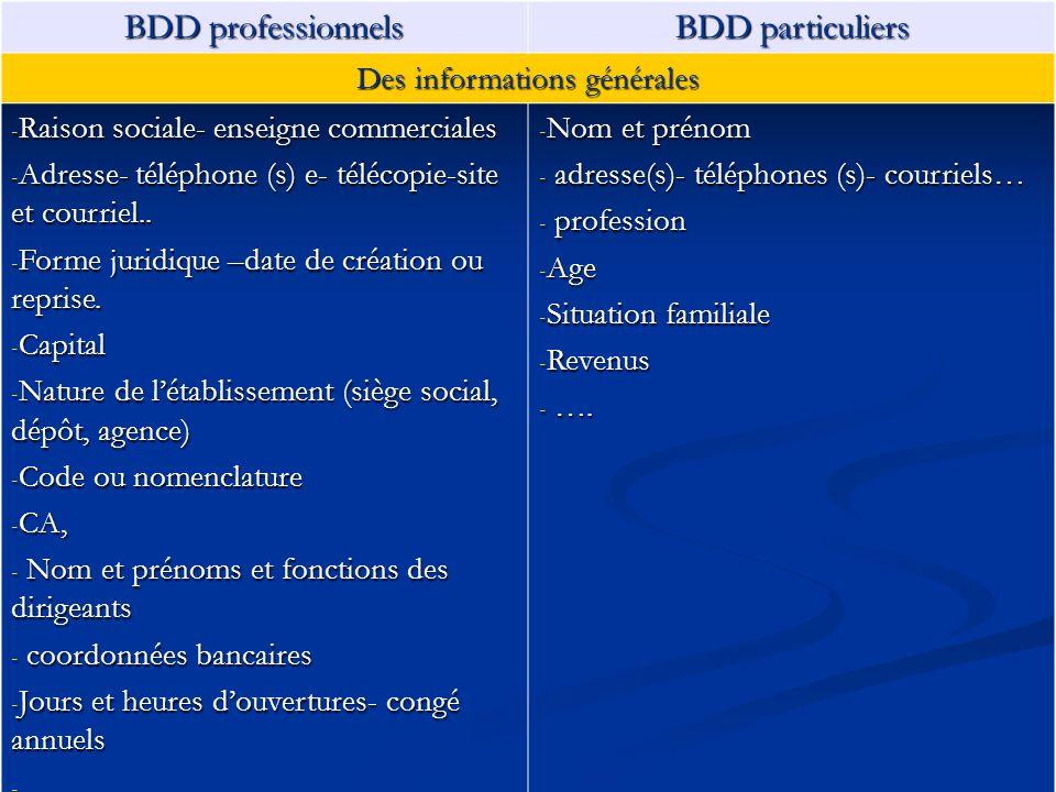 BDD professionnels BDD particuliers Des informations générales - Raison sociale- enseigne commerciales - Adresse- téléphone (s) e- télécopie-site et c