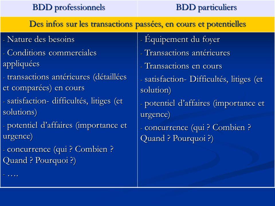 BDD professionnels BDD particuliers Des infos sur les transactions passées, en cours et potentielles - Nature des besoins - Conditions commerciales ap