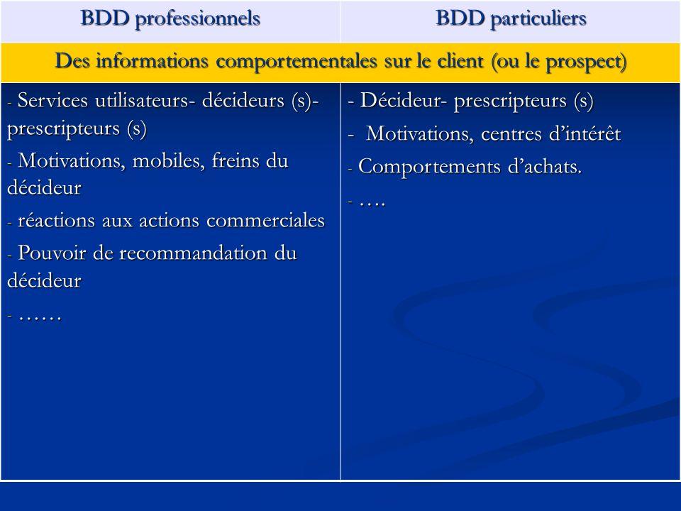 BDD professionnels BDD particuliers Des informations comportementales sur le client (ou le prospect) - Services utilisateurs- décideurs (s)- prescript