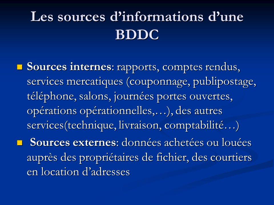 Les sources dinformations dune BDDC Sources internes: rapports, comptes rendus, services mercatiques (couponnage, publipostage, téléphone, salons, jou