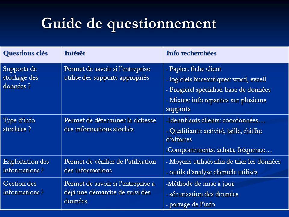 Guide de questionnement Questions clés Intérêt Info recherchées Supports de stockage des données ? Permet de savoir si lentreprise utilise des support