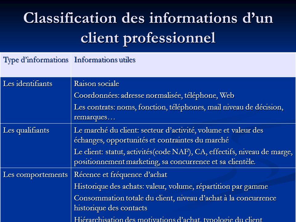 Classification des informations dun client professionnel Type dinformations Informations utiles Les identifiants Raison sociale Coordonnées: adresse n