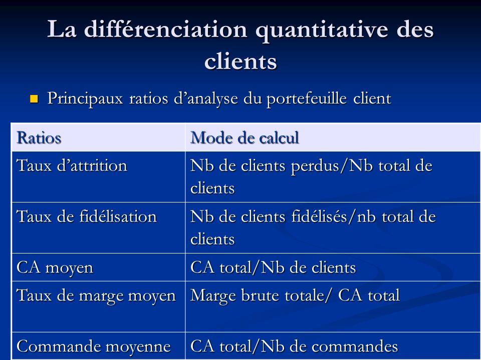 La différenciation quantitative des clients Principaux ratios danalyse du portefeuille client Principaux ratios danalyse du portefeuille client Ratios