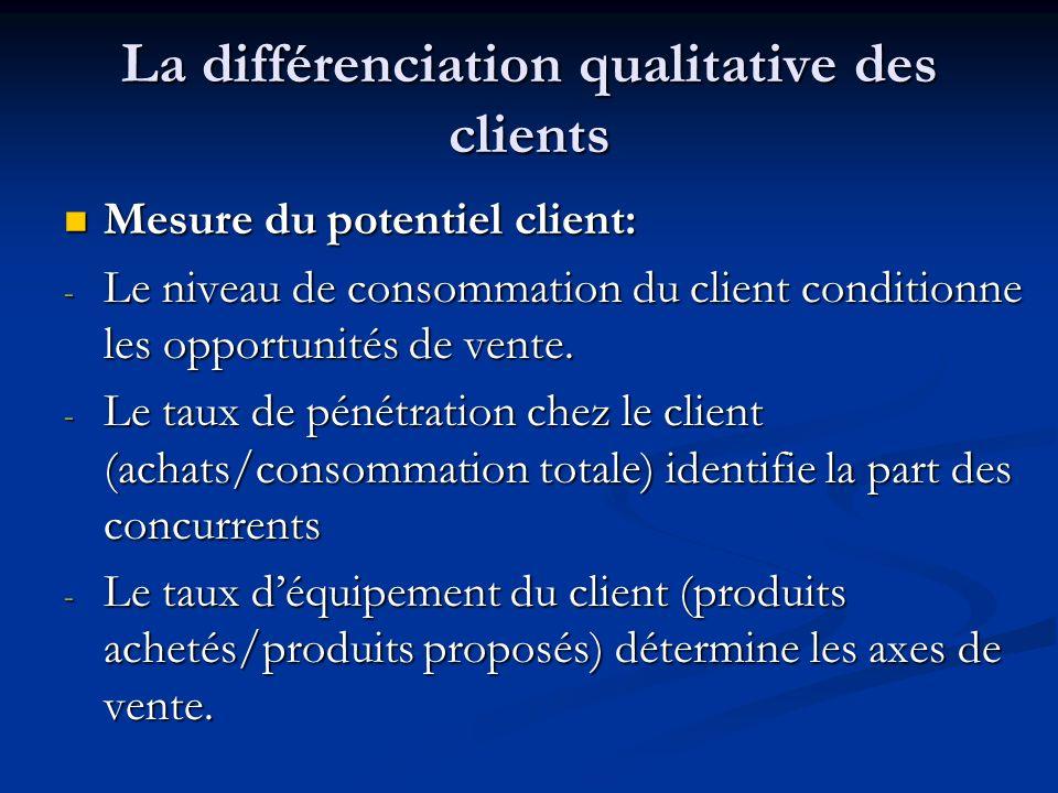 La différenciation qualitative des clients Mesure du potentiel client: Mesure du potentiel client: - Le niveau de consommation du client conditionne l