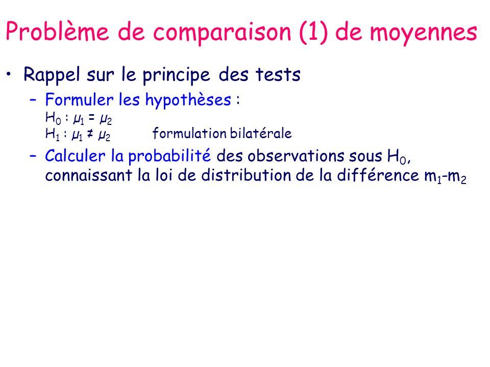 Problème de comparaison (1) de moyennes Rappel sur le principe des tests –Formuler les hypothèses : H 0 : µ 1 = µ 2 H 1 : µ 1 µ 2 formulation bilatérale –Calculer la probabilité des observations sous H 0, connaissant la loi de distribution de la différence m 1 -m 2