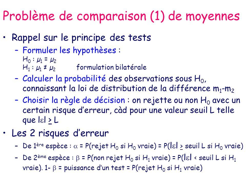 Problème de comparaison (1) de moyennes Rappel sur le principe des tests –Formuler les hypothèses : H 0 : µ 1 = µ 2 H 1 : µ 1 µ 2 formulation bilatérale –Calculer la probabilité des observations sous H 0, connaissant la loi de distribution de la différence m 1 -m 2 –Choisir la règle de décision : on rejette ou non H 0 avec un certain risque derreur, càd pour une valeur seuil L telle que l l > L Les 2 risques derreur –De 1 ère espèce : = P(rejet H 0 si H 0 vraie) = P( l l > seuil L si H 0 vraie) –De 2 ème espèce : = P(non rejet H 0 si H 1 vraie) = P( l l < seuil L si H 1 vraie).